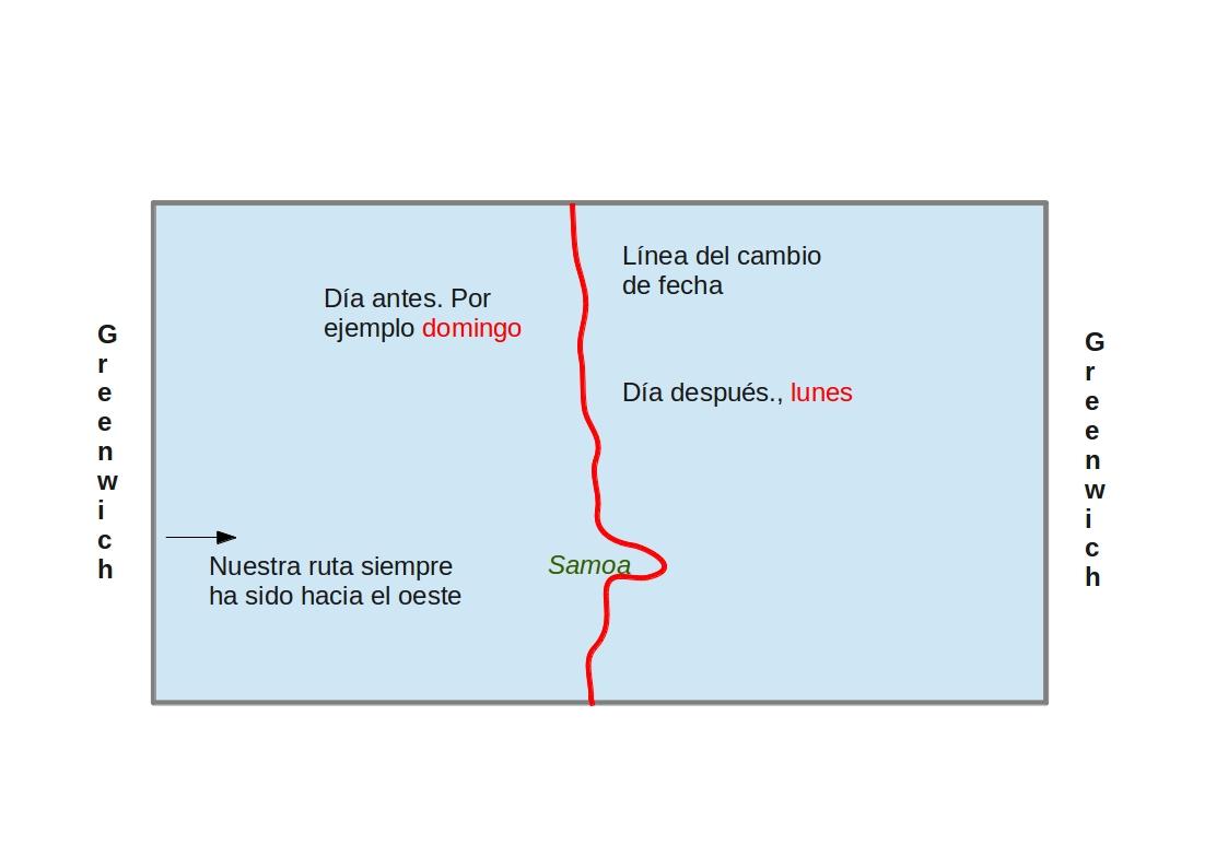 linea_cambio_fecha